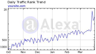 World-Class Internet Marketing Results