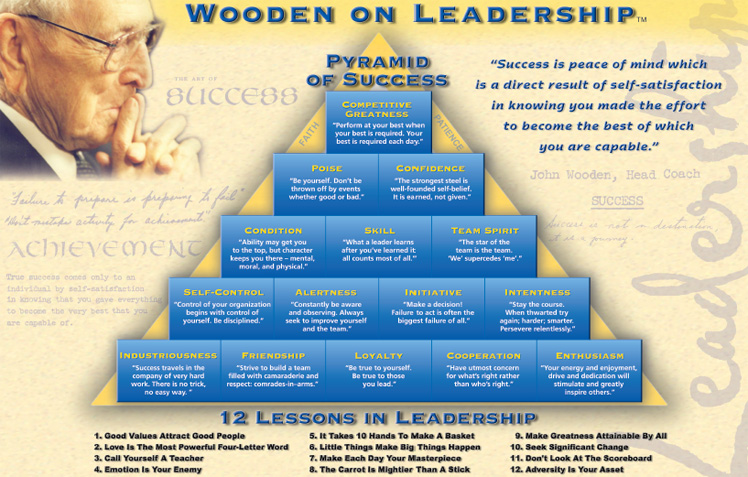 John Wooden Quotes - World-Class Internet Marketing, John ...